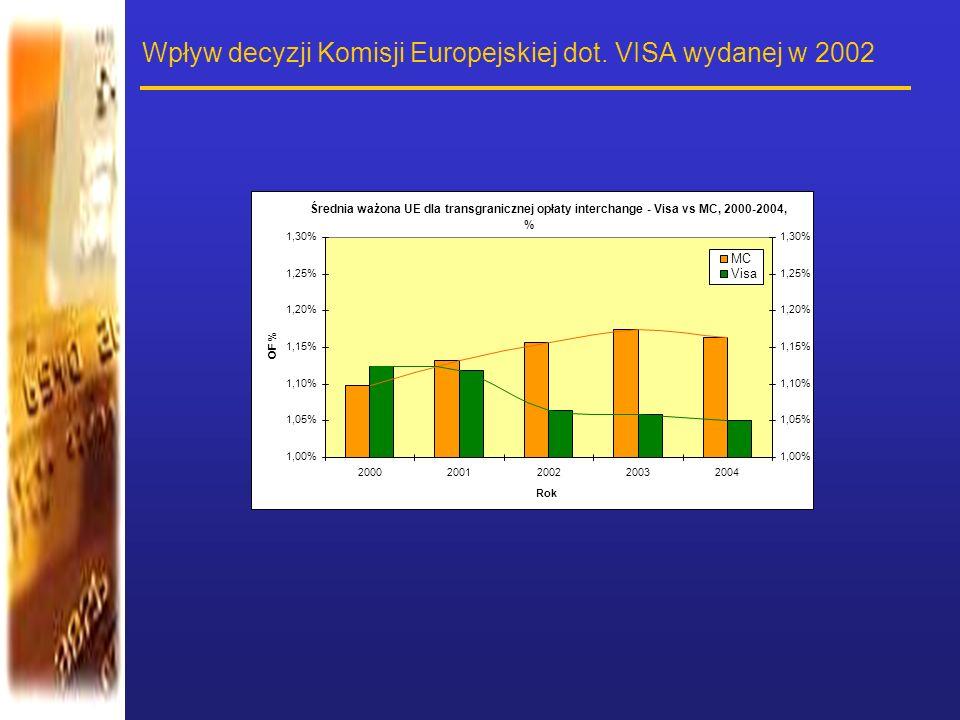 Wpływ decyzji Komisji Europejskiej dot. VISA wydanej w 2002 Średnia ważona UE dla transgranicznej opłaty interchange - Visa vs MC, 2000-2004, % 1,00%