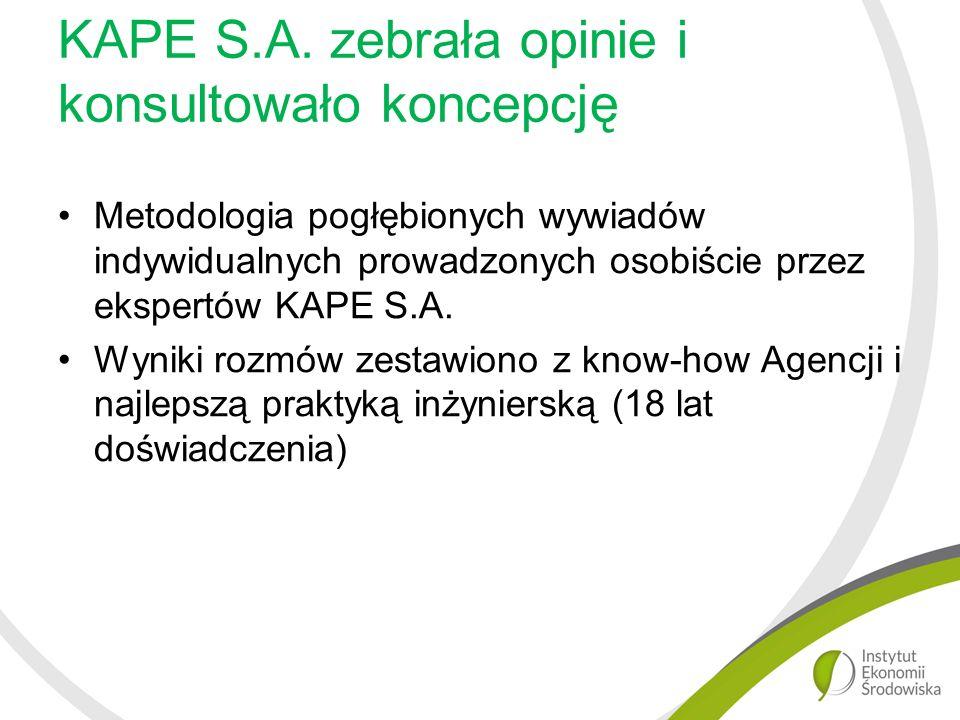 KAPE S.A.