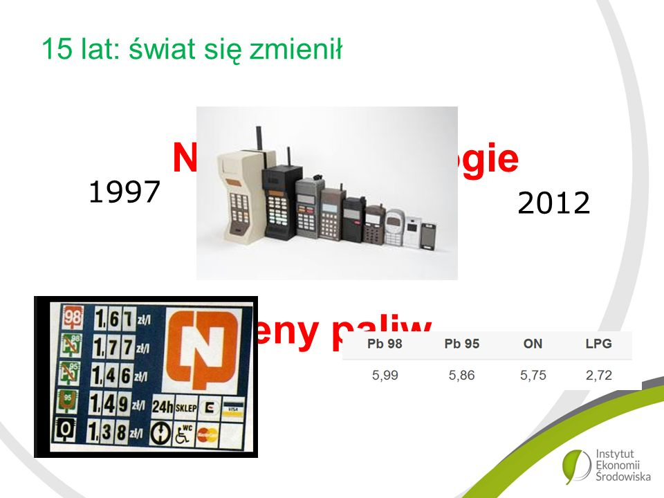 15 lat: świat się zmienił Nowe technologie 1997 2012 Ceny paliw