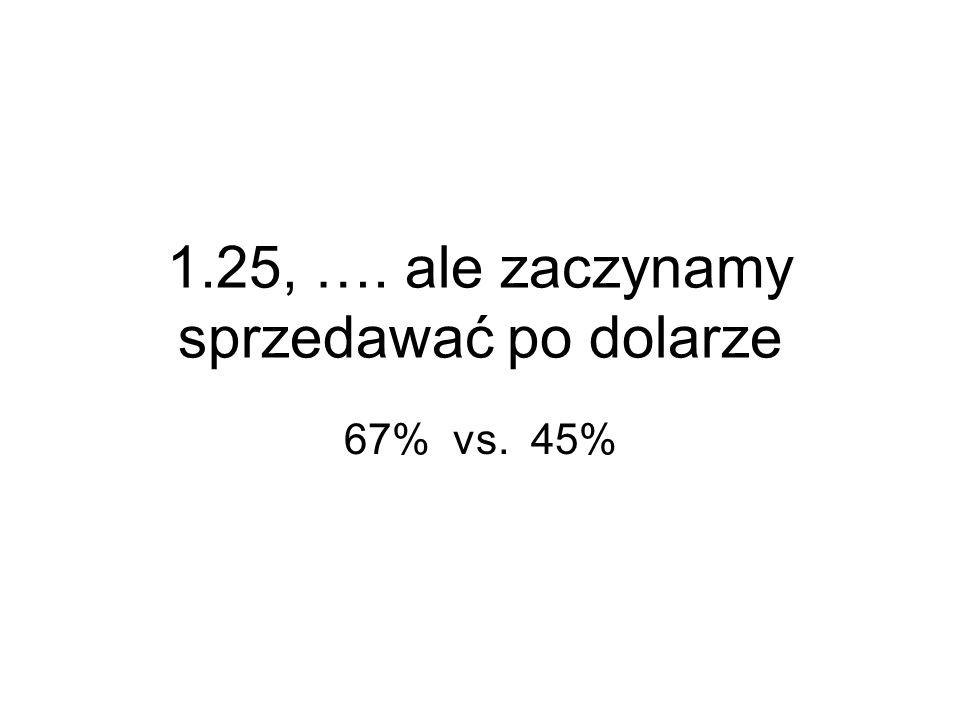 1.25, …. ale zaczynamy sprzedawać po dolarze 67% vs. 45%
