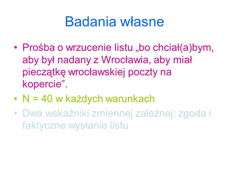 """Badania własne Prośba o wrzucenie listu """"bo chciał(a)bym, aby był nadany z Wrocławia, aby miał pieczątkę wrocławskiej poczty na kopercie"""". N = 40 w ka"""