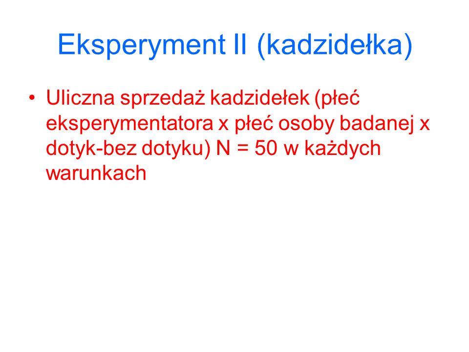 Eksperyment II (kadzidełka) Uliczna sprzedaż kadzidełek (płeć eksperymentatora x płeć osoby badanej x dotyk-bez dotyku) N = 50 w każdych warunkach