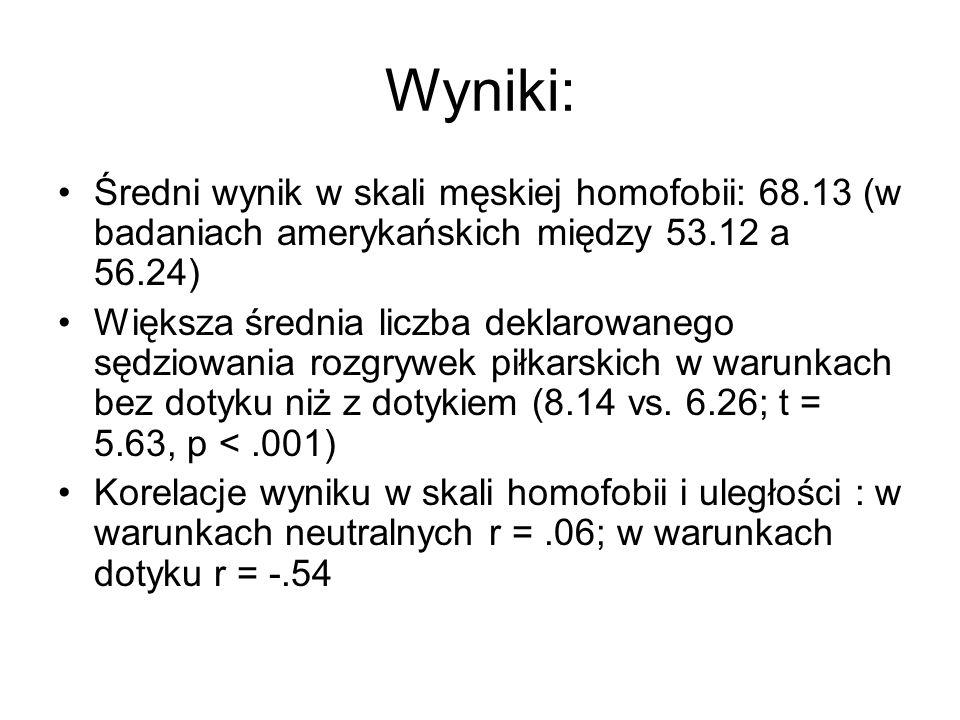 Wyniki: Średni wynik w skali męskiej homofobii: 68.13 (w badaniach amerykańskich między 53.12 a 56.24) Większa średnia liczba deklarowanego sędziowani