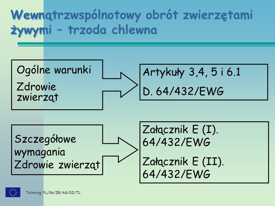 Twinning PL/06/IB/AG/02/TL Wewnątrzwspólnotowy obrót zwierzętami żywymi – trzoda chlewna : Szczegółowe wymagania.
