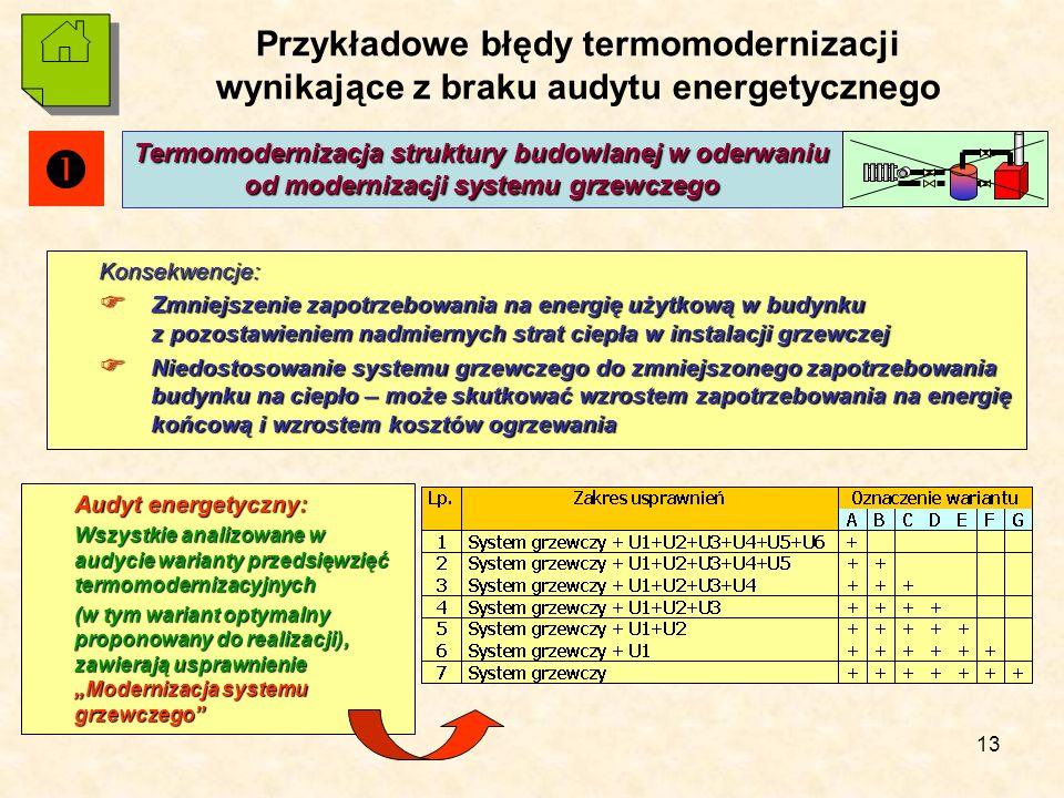 """13 Przykładowe błędy termomodernizacji wynikające z braku audytu energetycznego Konsekwencje:  Zmniejszenie zapotrzebowania na energię użytkową w budynku z pozostawieniem nadmiernych strat ciepła w instalacji grzewczej  Niedostosowanie systemu grzewczego do zmniejszonego zapotrzebowania budynku na ciepło – może skutkować wzrostem zapotrzebowania na energię końcową i wzrostem kosztów ogrzewania Termomodernizacja struktury budowlanej w oderwaniu od modernizacji systemu grzewczego Audyt energetyczny: Wszystkie analizowane w audycie warianty przedsięwzięć termomodernizacyjnych (w tym wariant optymalny proponowany do realizacji), zawierają usprawnienie """"Modernizacja systemu grzewczego """