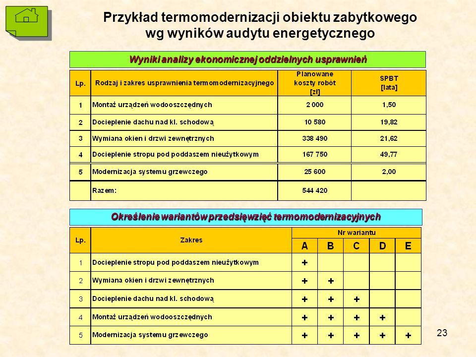 23 Przykład termomodernizacji obiektu zabytkowego wg wyników audytu energetycznego Wyniki analizy ekonomicznej oddzielnych usprawnień Określenie wariantów przedsięwzięć termomodernizacyjnych