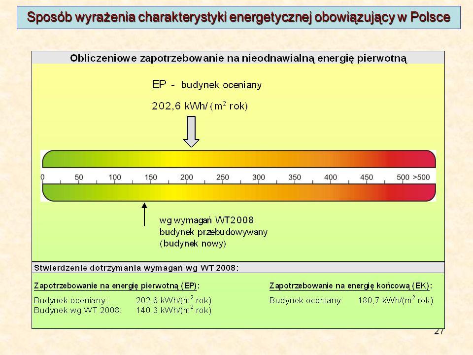 27 Sposób wyrażenia charakterystyki energetycznej obowiązujący w Polsce