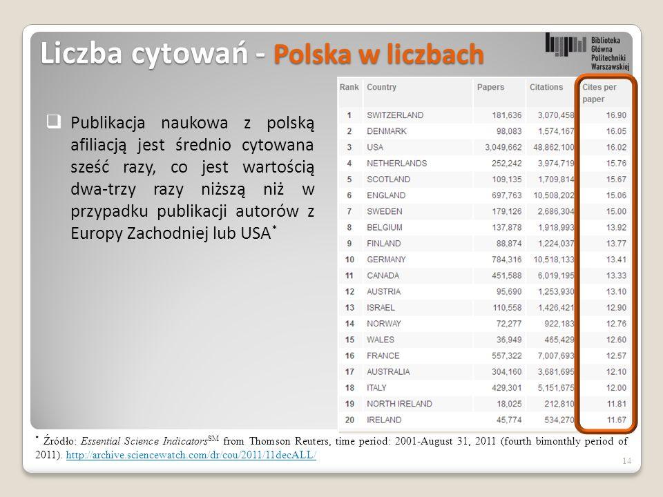 Liczba cytowań - Polska w liczbach 14  Publikacja naukowa z polską afiliacją jest średnio cytowana sześć razy, co jest wartością dwa-trzy razy niższą niż w przypadku publikacji autorów z Europy Zachodniej lub USA * * Źródło: Essential Science Indicators SM from Thomson Reuters, time period: 2001-August 31, 2011 (fourth bimonthly period of 2011).