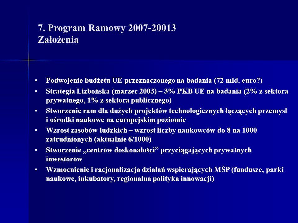 7. Program Ramowy 2007-20013 Założenia Podwojenie budżetu UE przeznaczonego na badania (72 mld.