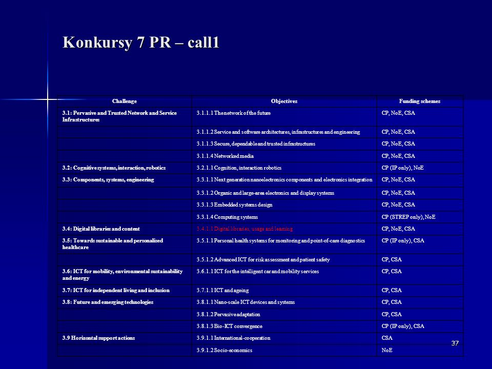 37 Konkursy 7 PR – call1 ChallengeObjectivesFunding schemes 3.1: Pervasive and Trusted Network and Service Infrastructures 3.1.1.1 The network of the futureCP, NoE, CSA 3.1.1.2 Service and software architectures, infrastructures and engineeringCP, NoE, CSA 3.1.1.3 Secure, dependable and trusted infrastructuresCP, NoE, CSA 3.1.1.4 Networked mediaCP, NoE, CSA 3.2: Cognitive systems, interaction, robotics3.2.1.1 Cognition, interaction roboticsCP (IP only), NoE 3.3: Components, systems, engineering3.3.1.1 Next generation nanoelectronics components and electronics integrationCP, NoE, CSA 3.3.1.2 Organic and large-area electronics and display systemsCP, NoE, CSA 3.3.1.3 Embedded systems designCP, NoE, CSA 3.3.1.4 Computing systemsCP (STREP only), NoE 3.4: Digital libraries and content3.4.1.1 Digital libraries, usage and learningCP, NoE, CSA 3.5: Towards sustainable and personalised healthcare 3.5.1.1 Personal health systems for monitoring and point-of-care diagnosticsCP (IP only), CSA 3.5.1.2 Advanced ICT for risk assessment and patient safetyCP, CSA 3.6: ICT for mobility, environmental sustainability and energy 3.6.1.1 ICT for the intelligent car and mobility servicesCP, CSA 3.7: ICT for independent living and inclusion3.7.1.1 ICT and ageingCP, CSA 3.8: Future and emerging technologies3.8.1.1 Nano-scale ICT devices and systemsCP, CSA 3.8.1.2 Pervasive adaptationCP, CSA 3.8.1.3 Bio-ICT convergenceCP (IP only), CSA 3.9 Horizontal support actions3.9.1.1 International-cooperationCSA 3.9.1.2 Socio-economicsNoE