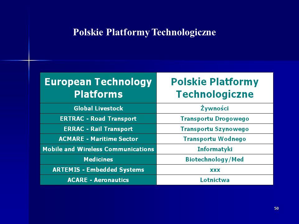 50 Polskie Platformy Technologiczne