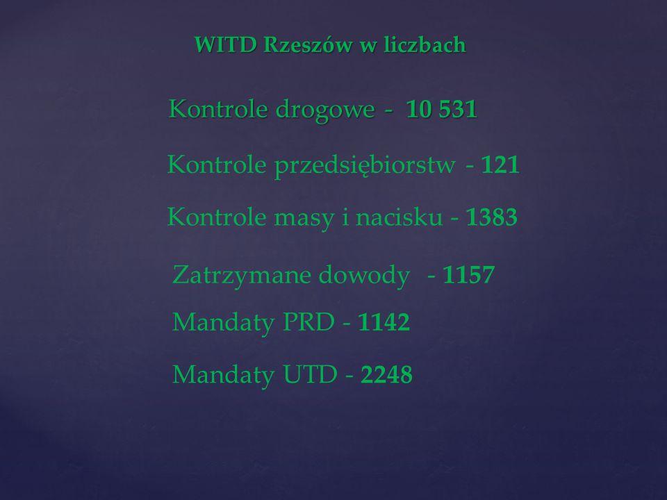 WITD Rzeszów w liczbach Kontrole drogowe - 10 531 Kontrole przedsiębiorstw - 121 Kontrole masy i nacisku - 1383 Zatrzymane dowody - 1157 Mandaty PRD - 1142 Mandaty UTD - 2248