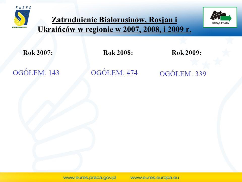 Zatrudnienie Białorusinów, Rosjan i Ukraińców w regionie w 2007, 2008, i 2009 r.