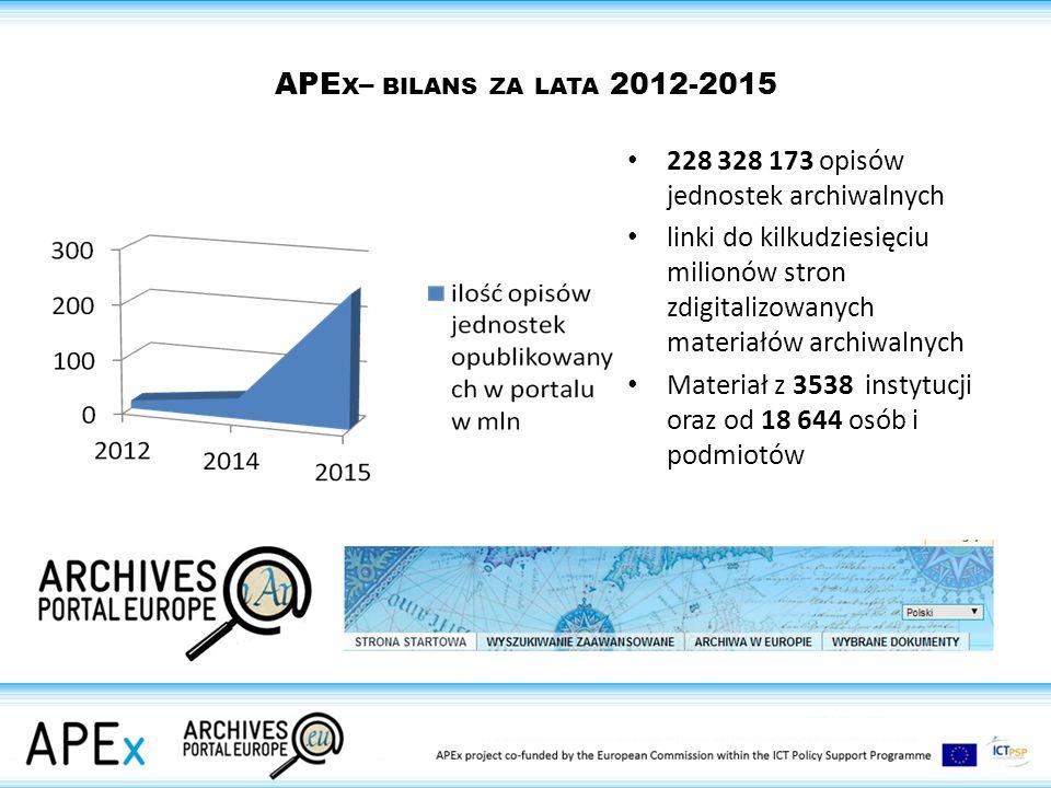 228 328 173 opisów jednostek archiwalnych linki do kilkudziesięciu milionów stron zdigitalizowanych materiałów archiwalnych Materiał z 3538 instytucji oraz od 18 644 osób i podmiotów APE X – BILANS ZA LATA 2012-2015