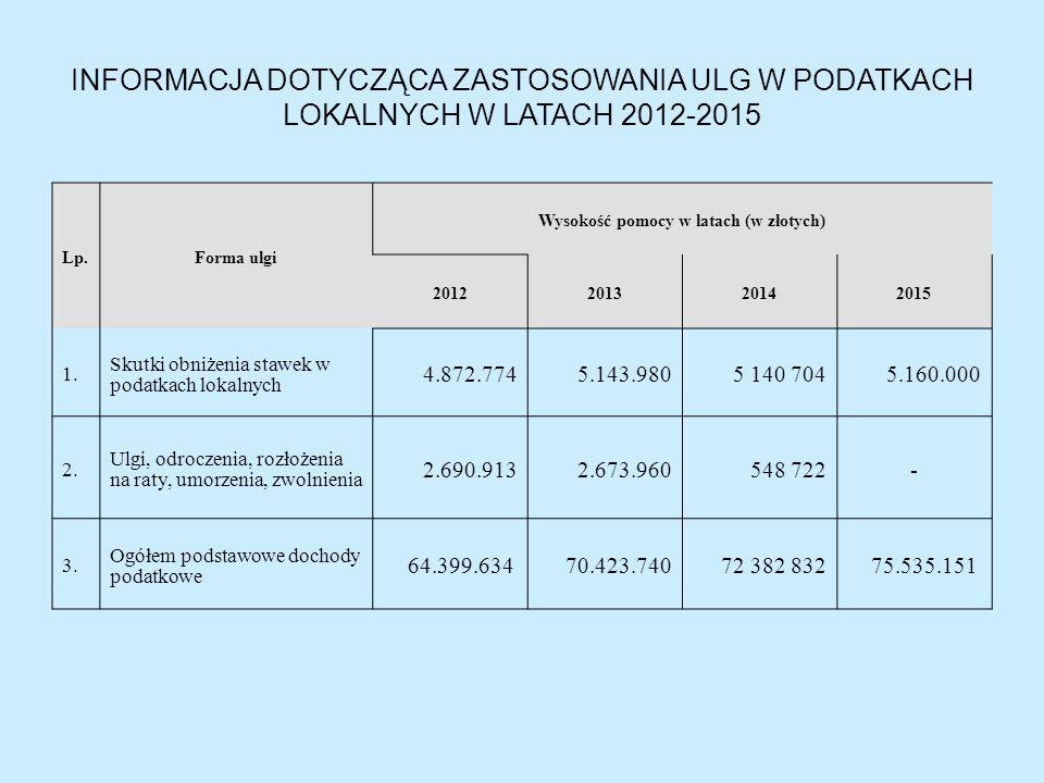 INFORMACJA DOTYCZĄCA ZASTOSOWANIA ULG W PODATKACH LOKALNYCH W LATACH 2012-2015 Lp.Forma ulgi Wysokość pomocy w latach (w złotych) 2012201320142015 1.