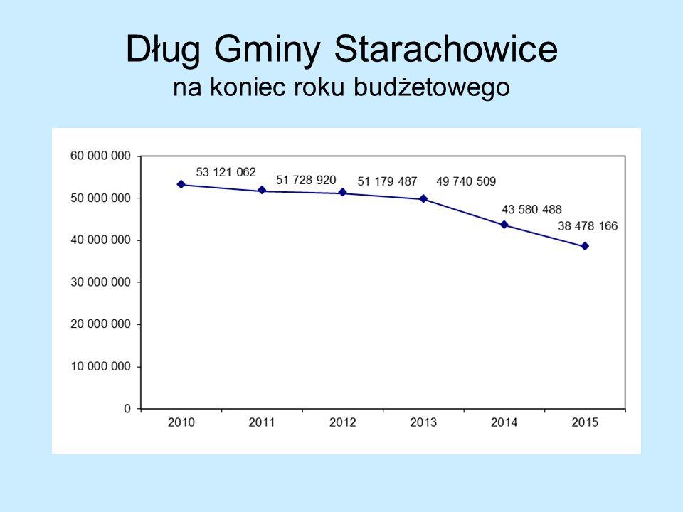 Dług Gminy Starachowice na koniec roku budżetowego