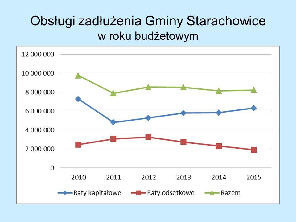 Obsługi zadłużenia Gminy Starachowice w roku budżetowym