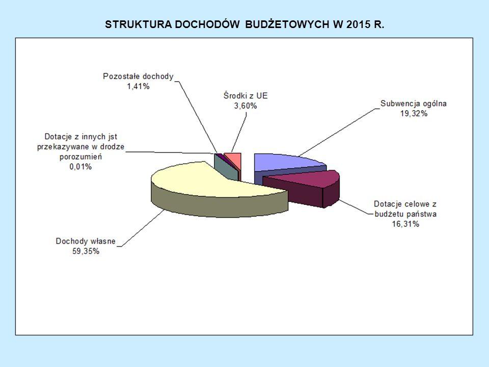 STRUKTURA DOCHODÓW BUDŻETOWYCH W 2015 R.