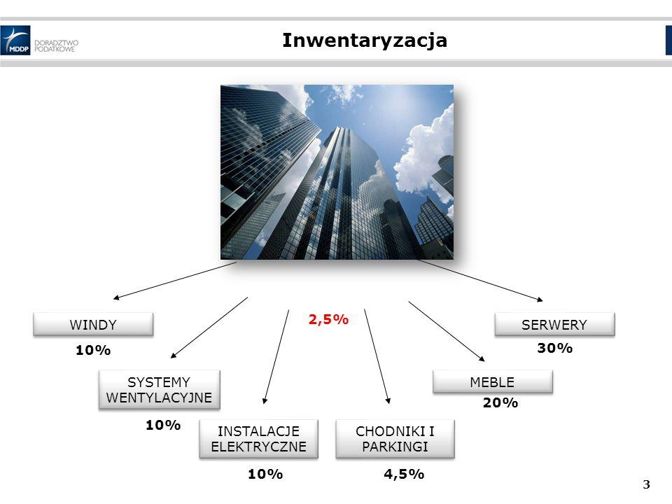 Inwentaryzacja 3 WINDY SYSTEMY WENTYLACYJNE MEBLE INSTALACJE ELEKTRYCZNE 10% 20% 2,5% CHODNIKI I PARKINGI 4,5% SERWERY 30%