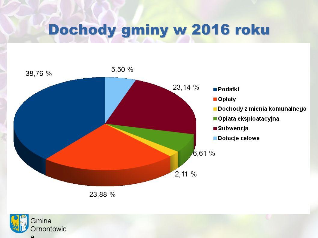 Gmina Ornontowic e Dochody gminy w 2016 roku 38,76 % 5,50 % 23,14 % 6,61 % 2,11 % 23,88 %