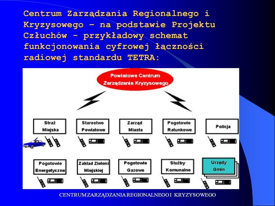 CENTRUM ZARZĄDZANIA REGIONALNEGO I KRYZYSOWEGO Centrum Zarządzania Regionalnego i Kryzysowego – na podstawie Projektu Człuchów - przykładowy schemat funkcjonowania cyfrowej łączności radiowej standardu TETRA: