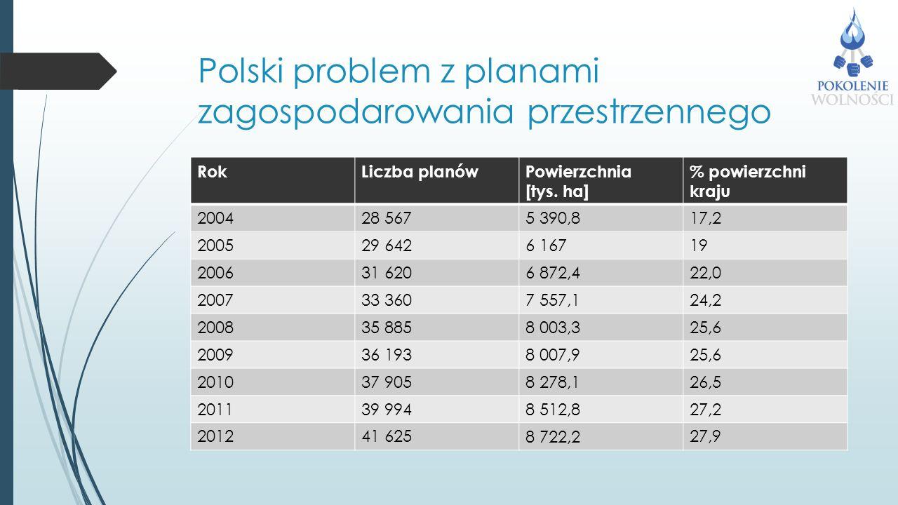 Polski problem z planami zagospodarowania przestrzennego RokLiczba planówPowierzchnia [tys.
