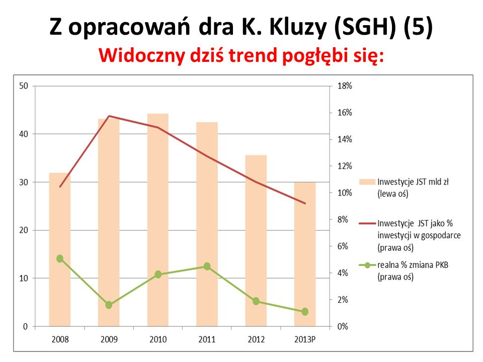 Z opracowań dra K. Kluzy (SGH) (5) Widoczny dziś trend pogłębi się: