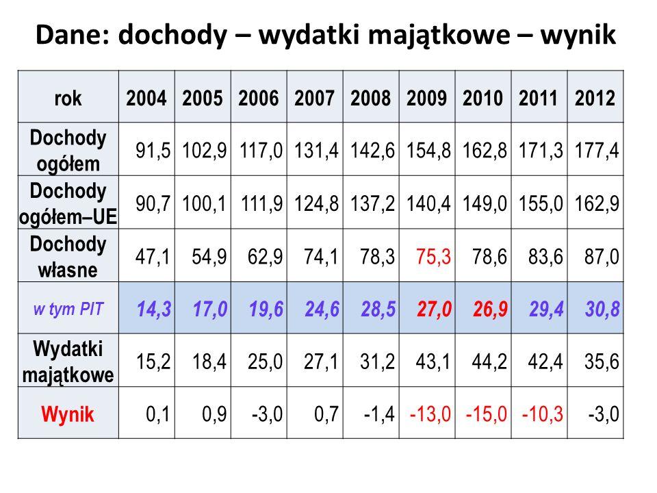 Dane: dochody – wydatki majątkowe – wynik rok200420052006200720082009201020112012 Dochody ogółem 91,5102,9117,0131,4142,6154,8162,8171,3177,4 Dochody