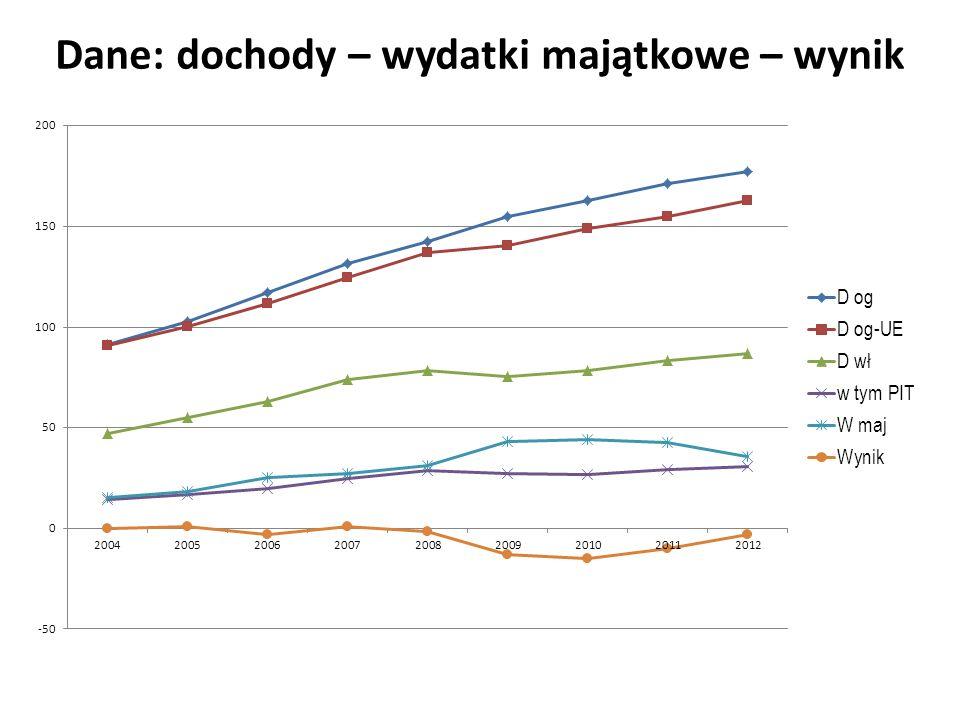 Dane: dochody – wydatki majątkowe – wynik