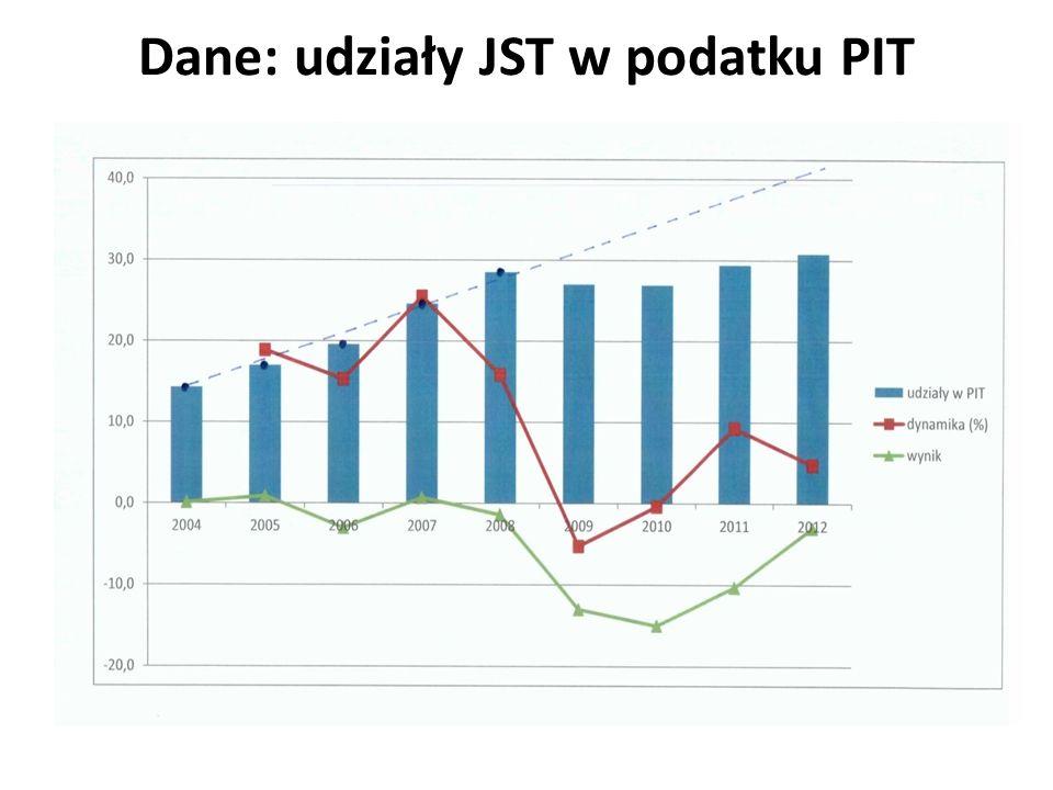 Dane: udziały JST w podatku PIT