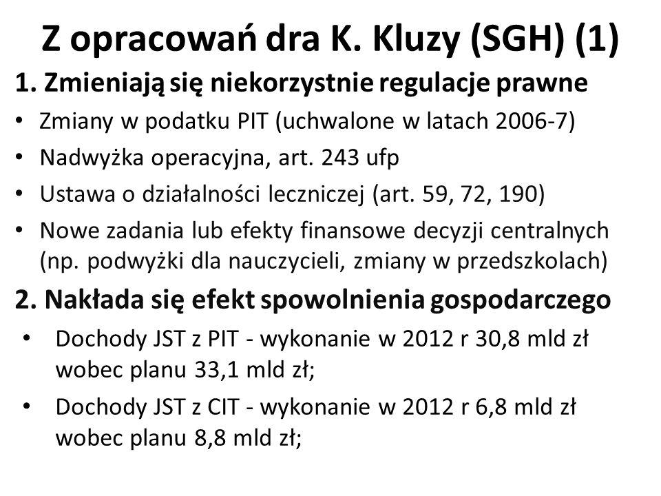 Z opracowań dra K. Kluzy (SGH) (1) 1. Zmieniają się niekorzystnie regulacje prawne Zmiany w podatku PIT (uchwalone w latach 2006-7) Nadwyżka operacyjn