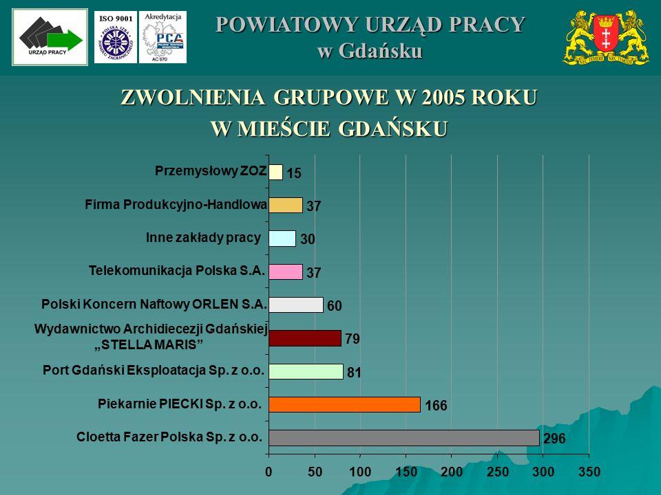 050100150200250300350 ZWOLNIENIA GRUPOWE W 2005 ROKU W MIEŚCIE GDAŃSKU 296 166 81 79 60 37 30 37 15 Cloetta Fazer Polska Sp. z o.o. Piekarnie PIECKI S