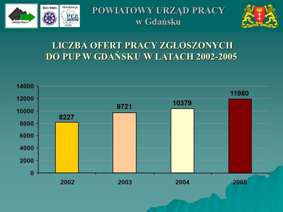 LICZBA OFERT PRACY ZGŁOSZONYCH LICZBA OFERT PRACY ZGŁOSZONYCH DO PUP W GDAŃSKU W LATACH 2002-2005 11980 10379 9721 8227 0 2000 4000 6000 8000 10000 12000 14000 2002200320042005 POWIATOWY URZĄD PRACY w Gdańsku
