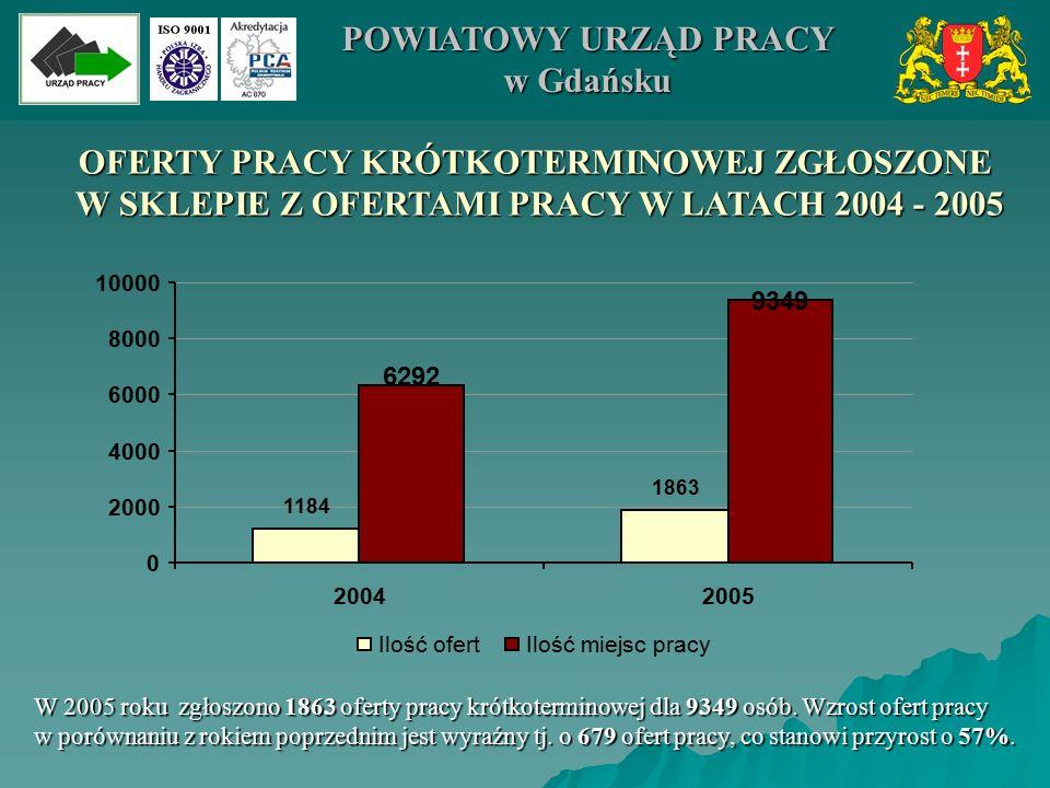 OFERTY PRACY KRÓTKOTERMINOWEJ ZGŁOSZONE W SKLEPIE Z OFERTAMI PRACY W LATACH 2004 - 2005 W SKLEPIE Z OFERTAMI PRACY W LATACH 2004 - 2005 1184 1863 6292 9349 0 2000 4000 6000 8000 10000 20042005 Ilość ofertIlość miejsc pracy W 2005 roku zgłoszono 1863 oferty pracy krótkoterminowej dla 9349 osób.