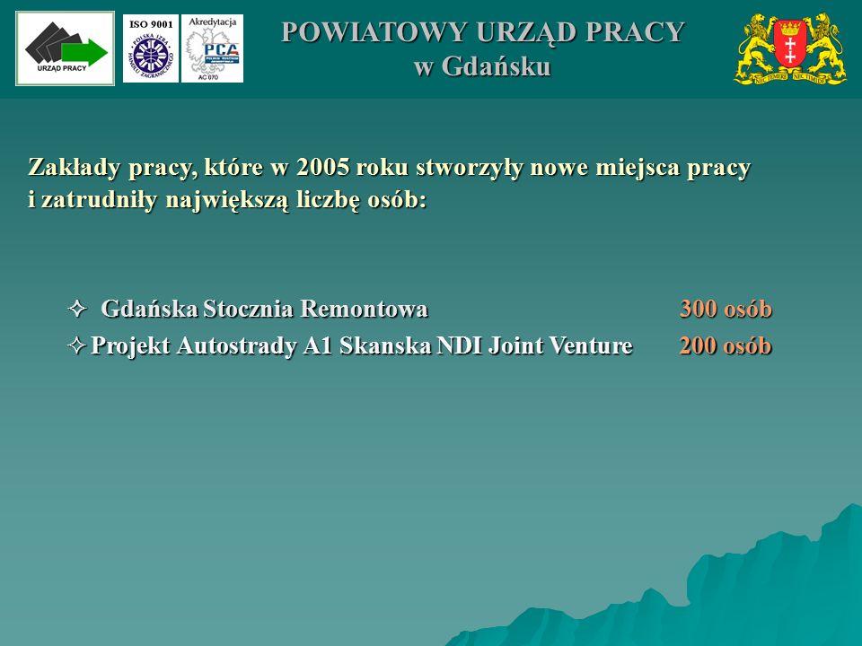 Zakłady pracy, które w 2005 roku stworzyły nowe miejsca pracy i zatrudniły największą liczbę osób:  Gdańska Stocznia Remontowa 300 osób  P rojekt Au
