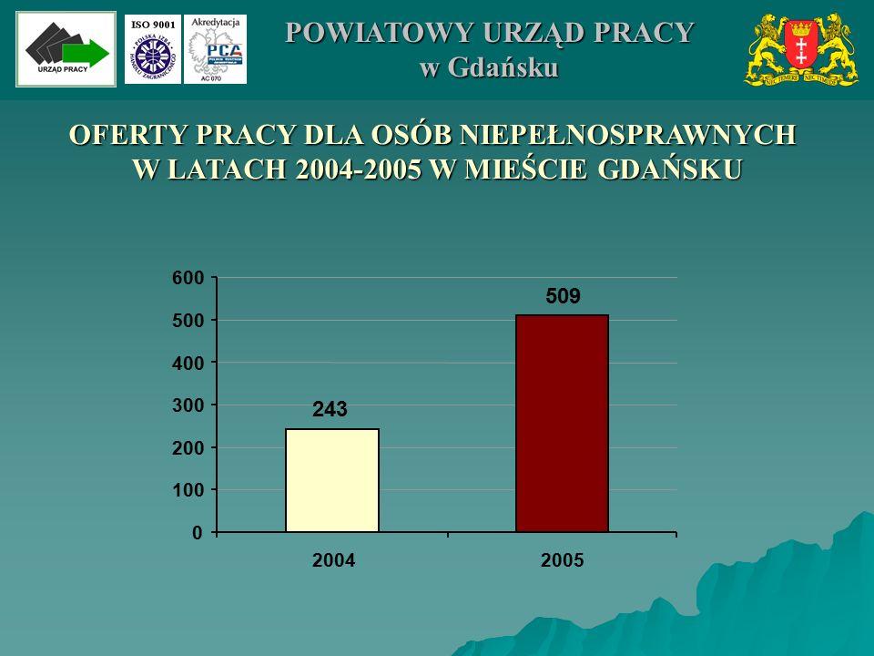 OFERTY PRACY DLA OSÓB NIEPEŁNOSPRAWNYCH W LATACH 2004-2005 W MIEŚCIE GDAŃSKU 509 243 0 100 200 300 400 500 600 20042005 POWIATOWY URZĄD PRACY w Gdańsk