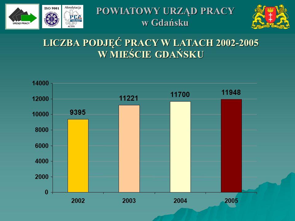 LICZBA PODJĘĆ PRACY W LATACH 2002-2005 W MIEŚCIE GDAŃSKU 9395 11221 11700 11948 0 2000 4000 6000 8000 10000 12000 14000 2002200320042005 POWIATOWY URZ