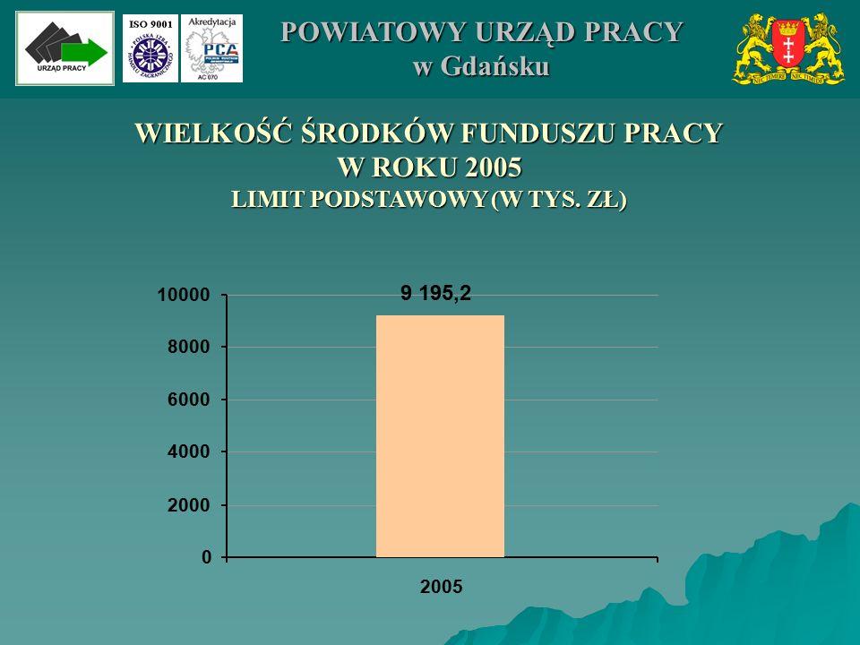 WIELKOŚĆ ŚRODKÓW FUNDUSZU PRACY W ROKU 2005 LIMIT PODSTAWOWY (W TYS. ZŁ) 9 195,2 0 2000 4000 6000 8000 10000 2005 POWIATOWY URZĄD PRACY w Gdańsku