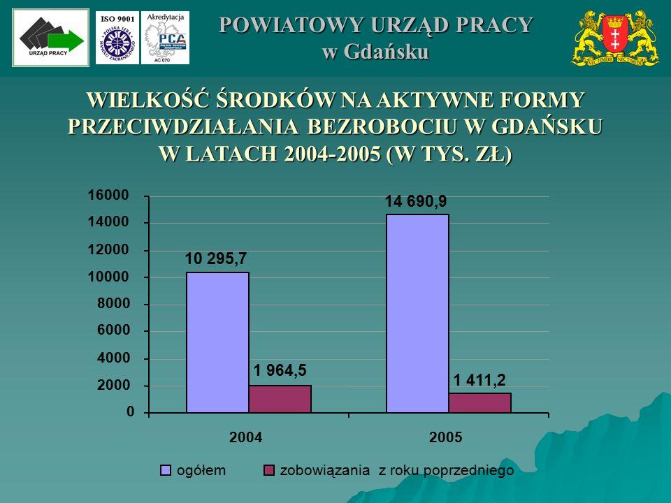WIELKOŚĆ ŚRODKÓW NA AKTYWNE FORMY PRZECIWDZIAŁANIA BEZROBOCIU W GDAŃSKU W LATACH 2004-2005 (W TYS. ZŁ) 14 690,9 10 295,7 1 411,2 1 964,5 0 2000 4000 6