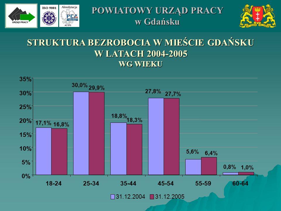 0% 5% 10% 15% 20% 25% 30% 35% 18-2425-3435-4445-5455-5960-64 STRUKTURA BEZROBOCIA W MIEŚCIE GDAŃSKU W LATACH 2004-2005 WG WIEKU 29,9% 27,7% 6,4% 17,1% 30,0% 18,8% 27,8% 5,6% 0,8% 1,0% 16,8% 18,3% 31.12.200431.12.2005 POWIATOWY URZĄD PRACY w Gdańsku