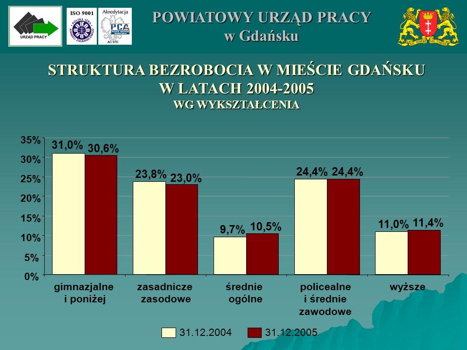 STRUKTURA BEZROBOCIA W MIEŚCIE GDAŃSKU W LATACH 2004-2005 WG WYKSZTAŁCENIA 23,8% 9,7% 24,4% 11,0% 30,6% 23,0% 10,5% 24,4% 11,4% 31,0% 0% 5% 10% 15% 20% 25% 30% 35% gimnazjalne i poniżej zasadnicze zasodowe średnie ogólne policealne i średnie zawodowe wyższe 31.12.200431.12.2005 POWIATOWY URZĄD PRACY w Gdańsku
