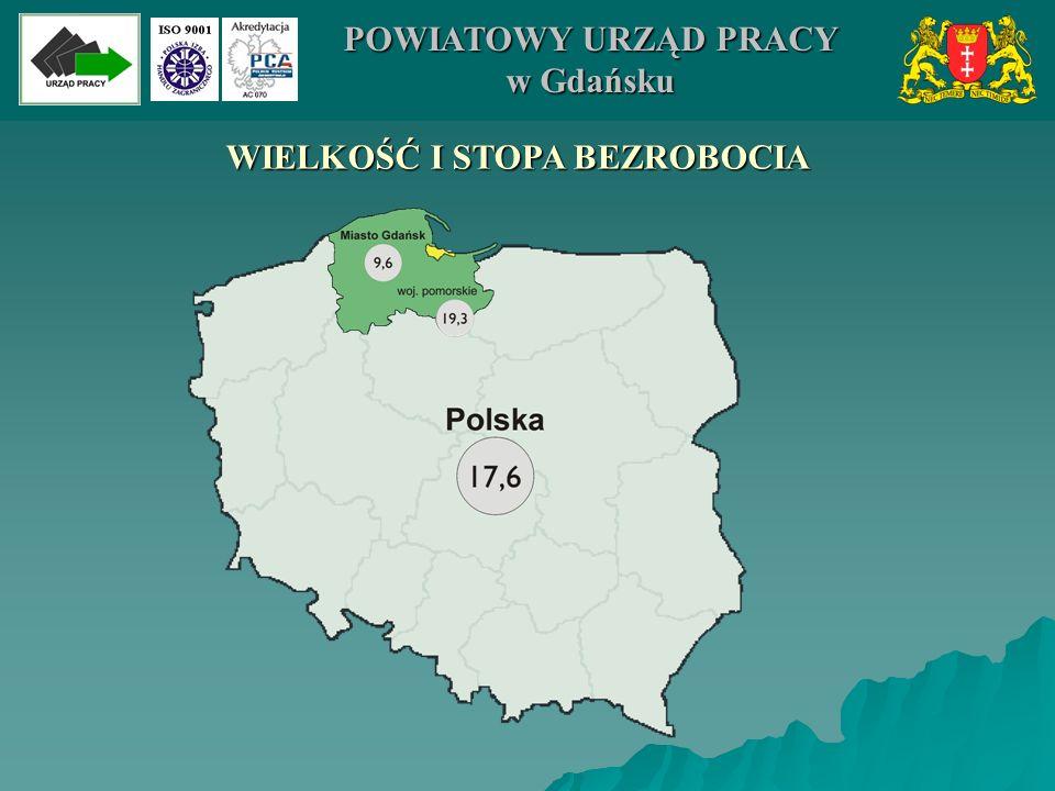 STOPA BEZROBOCIA 11,5% 19,0% 21,4% 17,6% 19,3% 9,6% 0% 5% 10% 15% 20% 25% KrajWojewództwoMiasto Gdańsk 31.12.200431.12.2005 POWIATOWY URZĄD PRACY w Gdańsku