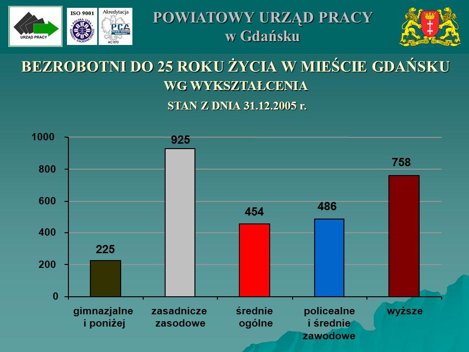 BEZROBOTNI DO 25 ROKU ŻYCIA W MIEŚCIE GDAŃSKU WG WYKSZTAŁCENIA 486 758 454 925 225 0 200 400 600 800 1000 POWIATOWY URZĄD PRACY w Gdańsku gimnazjalne i poniżej zasadnicze zasodowe średnie ogólne policealne i średnie zawodowe wyższe STAN Z DNIA 31.12.2005 r.