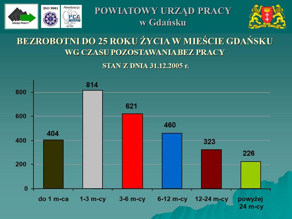 BEZROBOTNI DO 25 ROKU ŻYCIA W MIEŚCIE GDAŃSKU WG CZASU POZOSTAWANIA BEZ PRACY 460 323 226 621 814 404 0 200 400 600 800 do 1 m-ca1-3 m-cy3-6 m-cy6-12 m-cy12-24 m-cypowyżej 24 m-cy POWIATOWY URZĄD PRACY w Gdańsku STAN Z DNIA 31.12.2005 r.