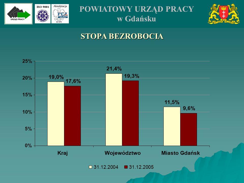 STOPA BEZROBOCIA 11,5% 19,0% 21,4% 17,6% 19,3% 9,6% 0% 5% 10% 15% 20% 25% KrajWojewództwoMiasto Gdańsk 31.12.200431.12.2005 POWIATOWY URZĄD PRACY w Gd