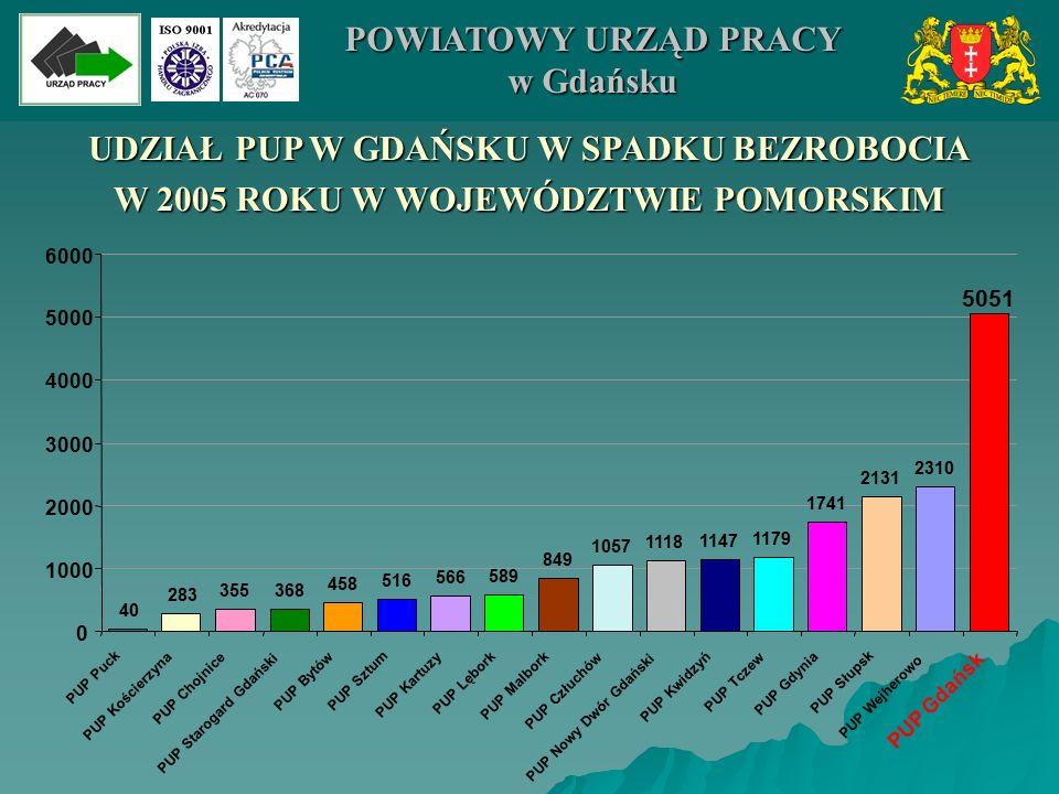 OFERTY PRACY DLA OSÓB NIEPEŁNOSPRAWNYCH W LATACH 2004-2005 W MIEŚCIE GDAŃSKU 509 243 0 100 200 300 400 500 600 20042005 POWIATOWY URZĄD PRACY w Gdańsku