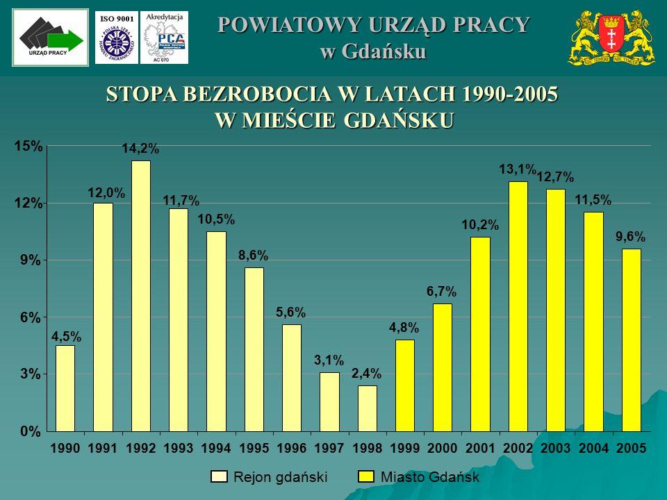 STOPA BEZROBOCIA W LATACH 1990-2005 W MIEŚCIE GDAŃSKU 14,2% 10,5% 8,6% 5,6% 3,1% 2,4% 4,8% 6,7% 10,2% 13,1% 12,7% 11,5% 9,6% 4,5% 12,0% 11,7% 0% 3% 6% 9% 12% 15% 1990199119921993199419951996199719981999200020012002200320042005 Rejon gdańskiMiasto Gdańsk POWIATOWY URZĄD PRACY w Gdańsku