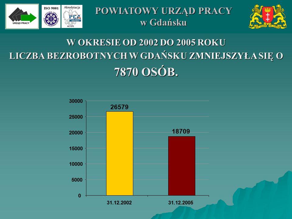 LICZBA PODJĘĆ PRACY W LATACH 2002-2005 W MIEŚCIE GDAŃSKU 9395 11221 11700 11948 0 2000 4000 6000 8000 10000 12000 14000 2002200320042005 POWIATOWY URZĄD PRACY w Gdańsku