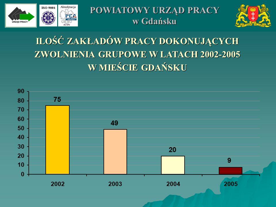 MONITORING ZAWODÓW DEFICYTOWYCH I NADWYŻKOWYCH POWIATOWY URZĄD PRACY w Gdańsku