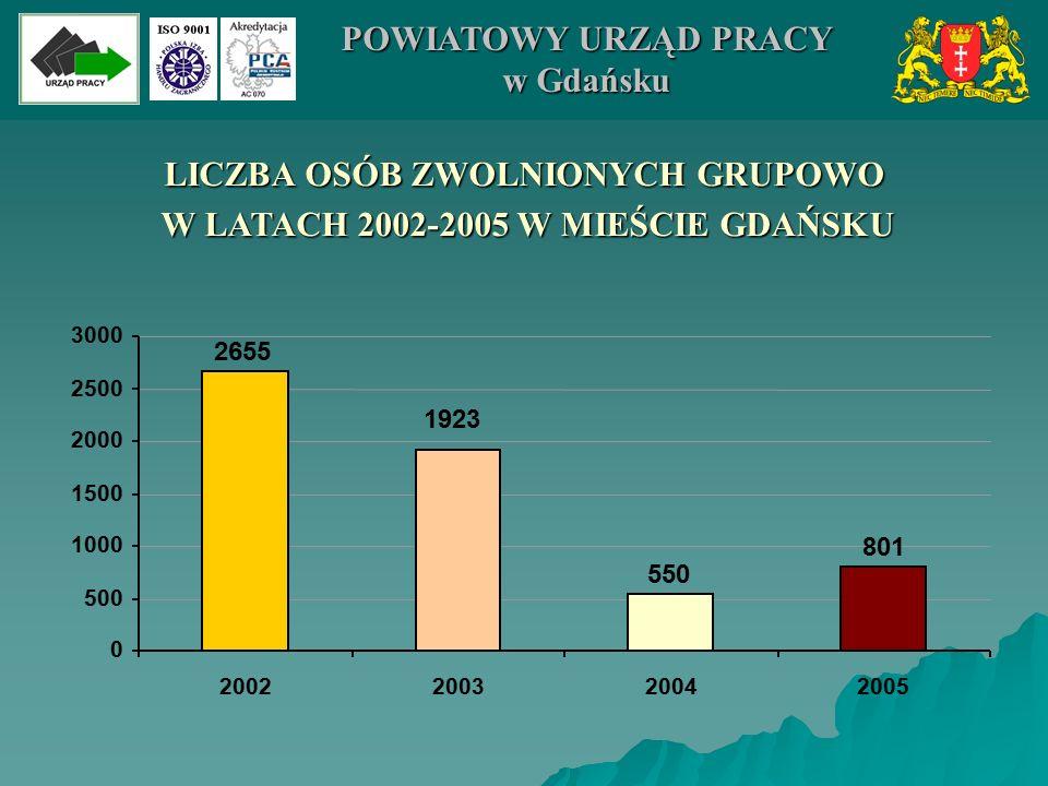 050100150200250300350 ZWOLNIENIA GRUPOWE W 2005 ROKU W MIEŚCIE GDAŃSKU 296 166 81 79 60 37 30 37 15 Cloetta Fazer Polska Sp.